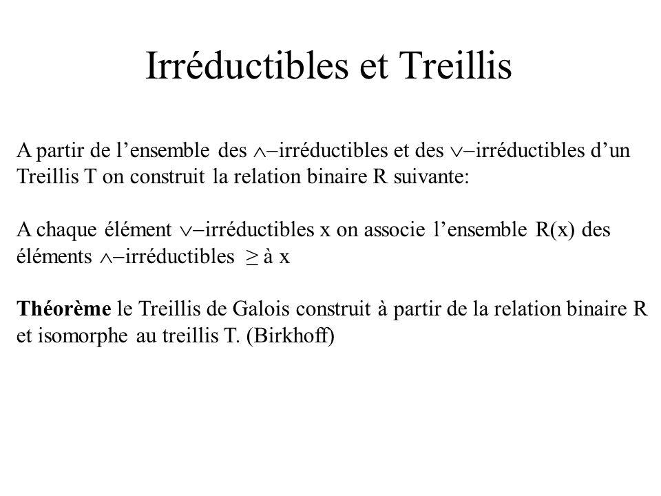 Irréductibles et Treillis