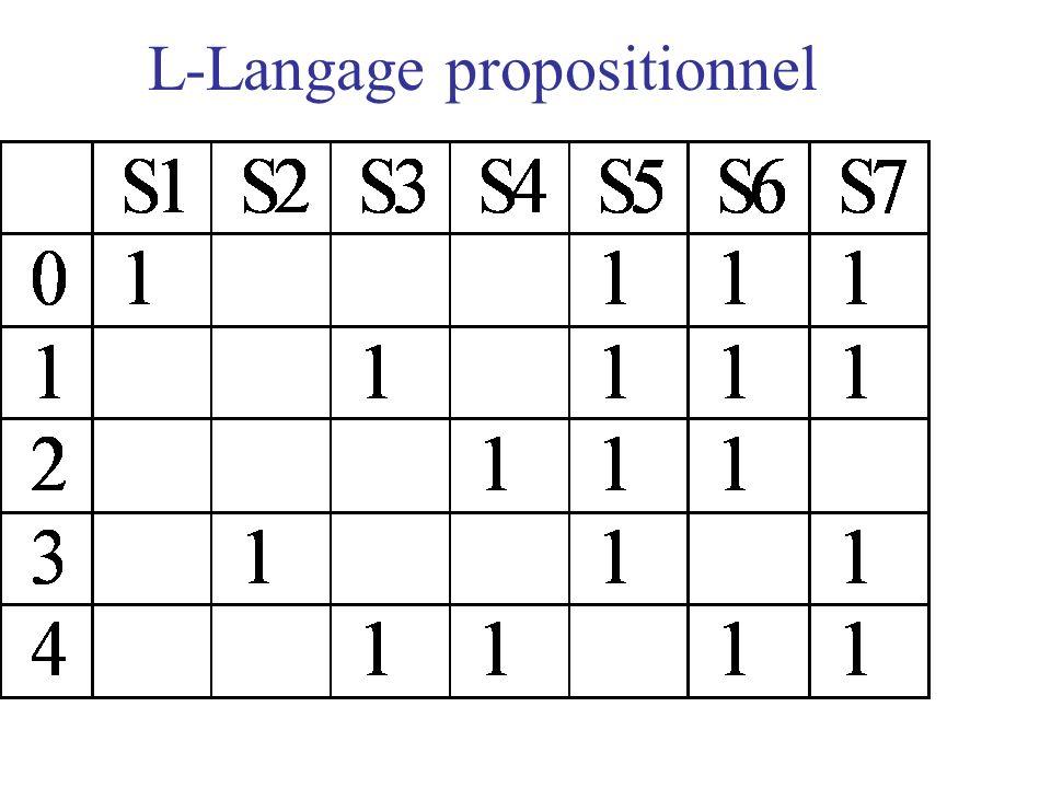 L-Langage propositionnel