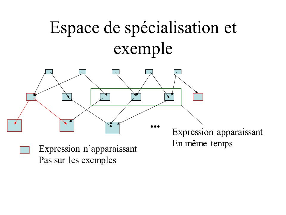 Espace de spécialisation et exemple