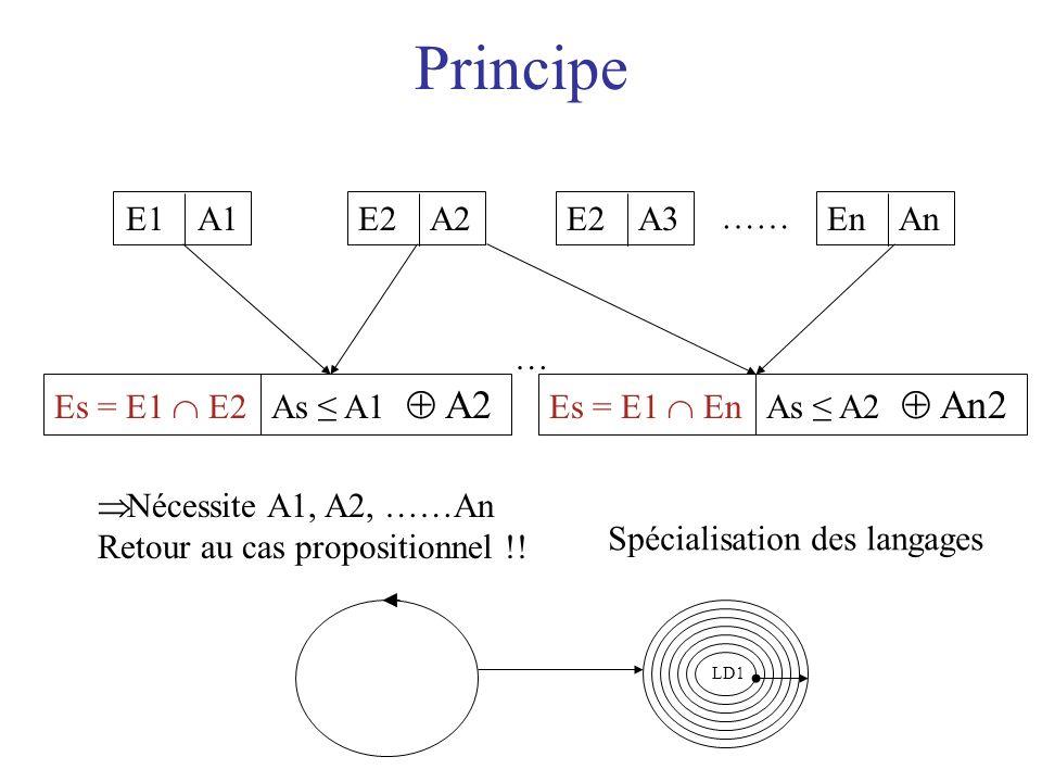 Principe E1 A1 E2 A2 E2 A3 …… En An … Es = E1  E2 As ≤ A1  A2