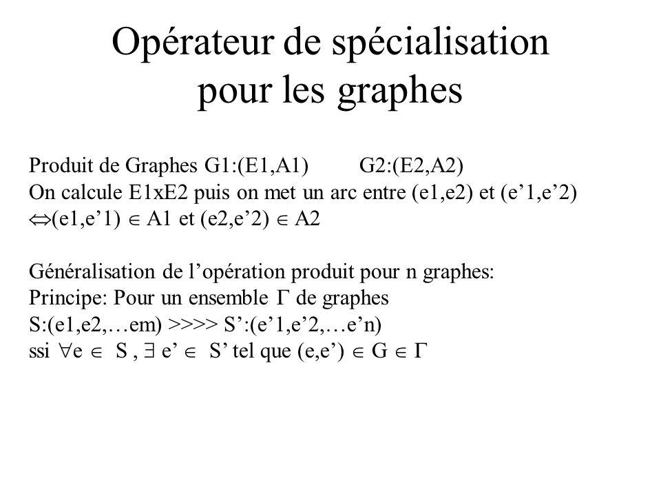 Opérateur de spécialisation pour les graphes