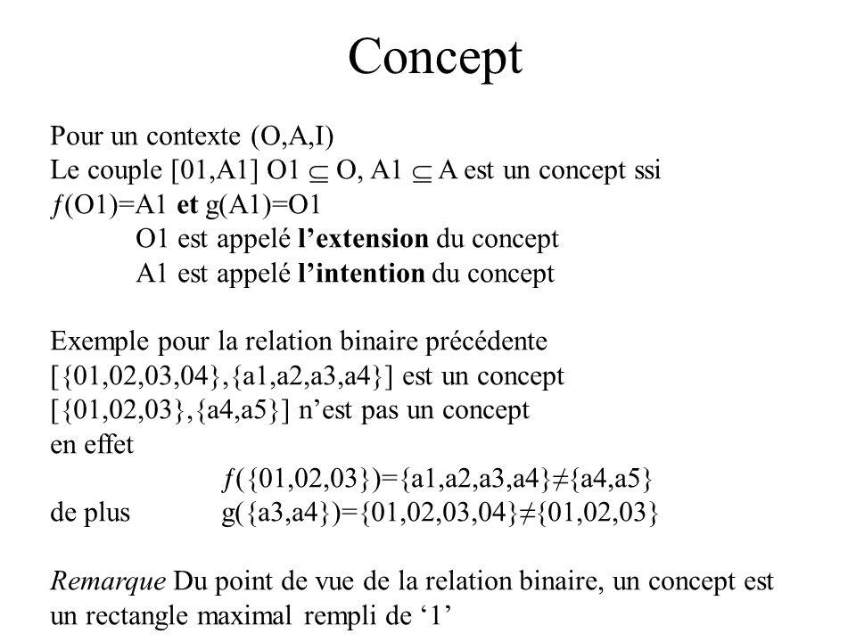 Concept Pour un contexte (O,A,I)