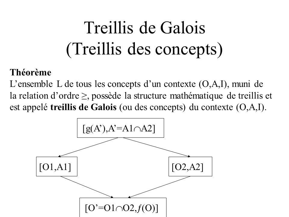 Treillis de Galois (Treillis des concepts)