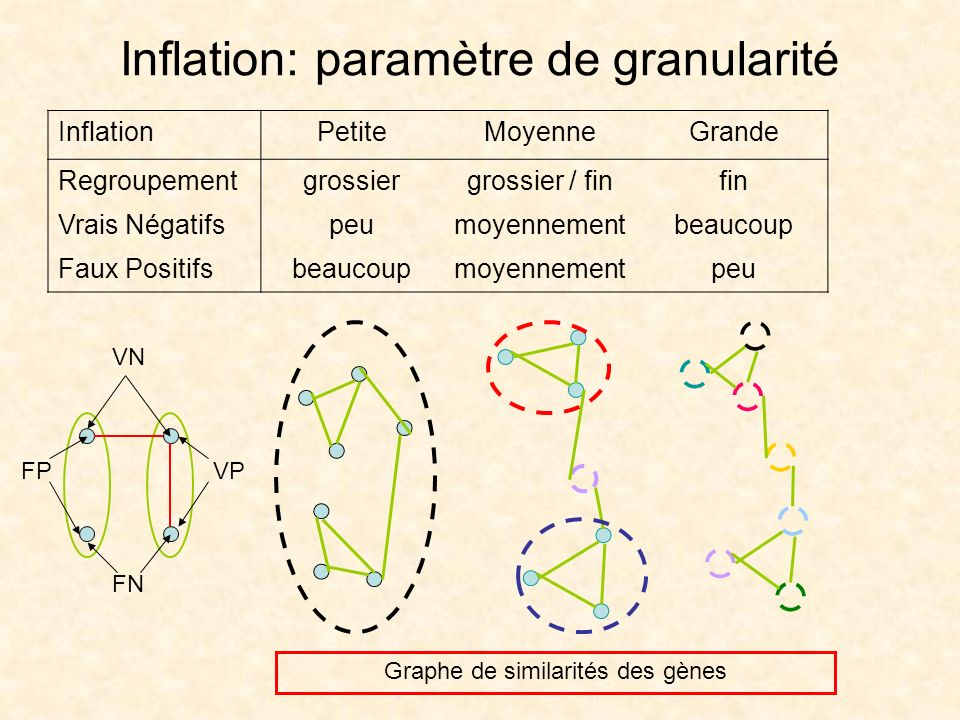 Inflation: paramètre de granularité