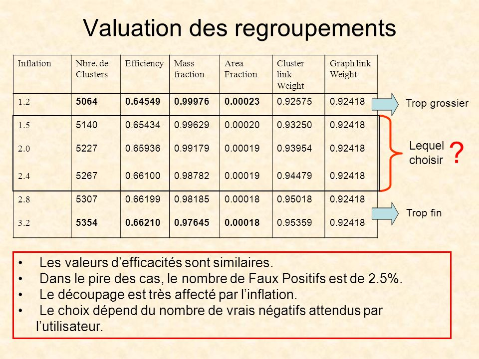 Valuation des regroupements