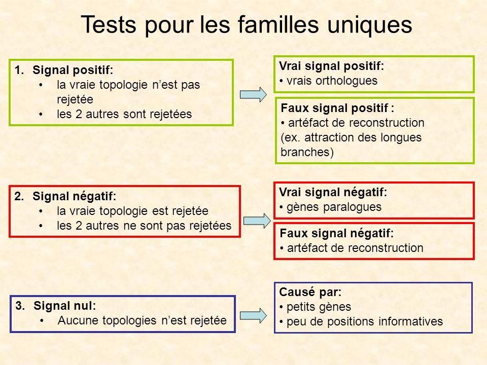 Tests pour les familles uniques