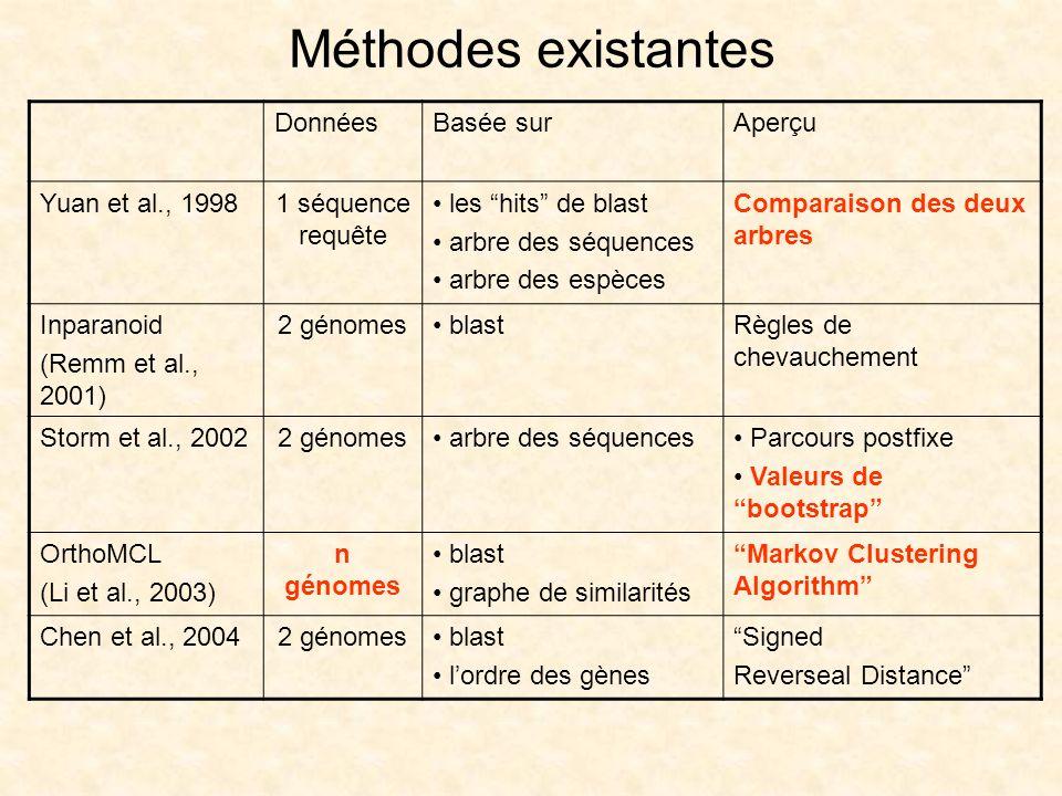 Méthodes existantes Données Basée sur Aperçu Yuan et al., 1998