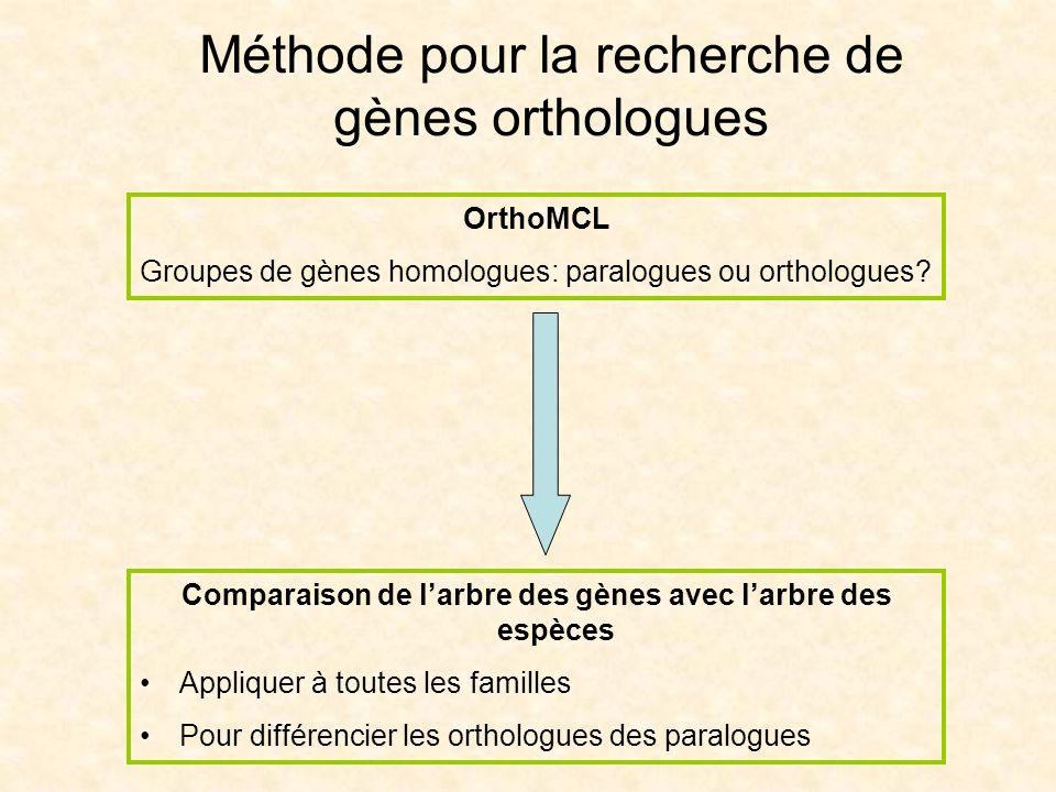 Comparaison de l'arbre des gènes avec l'arbre des espèces