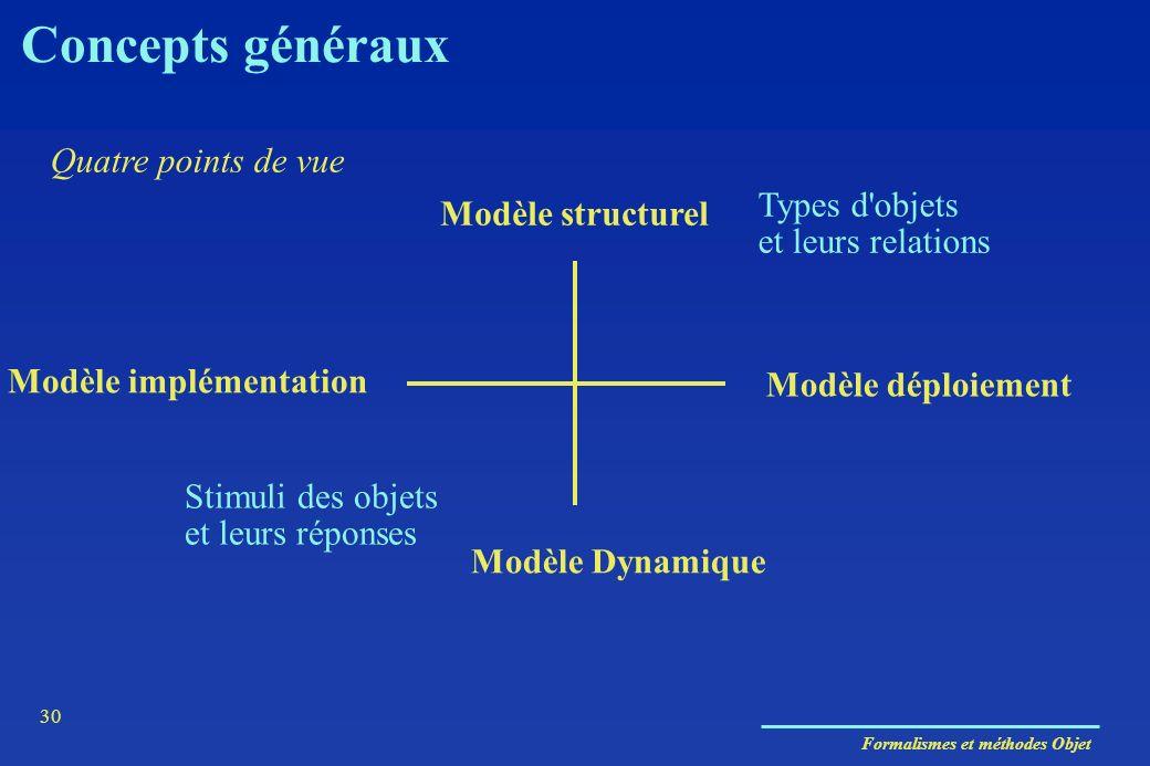 Concepts généraux Quatre points de vue Types d objets