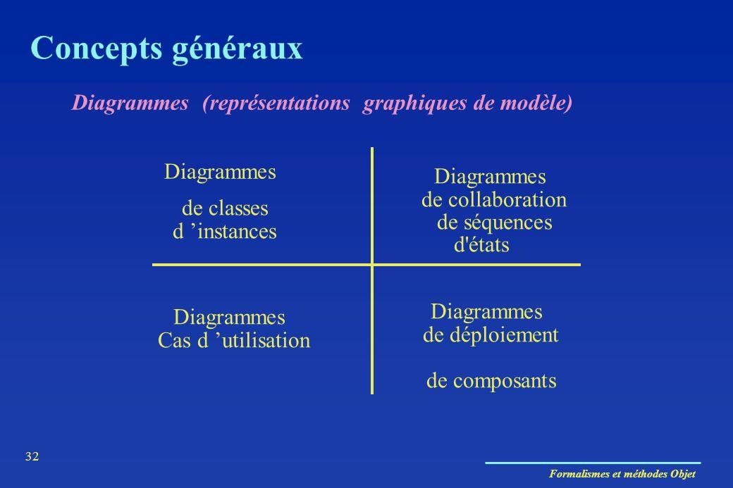 Concepts généraux Diagrammes (représentations graphiques de modèle)