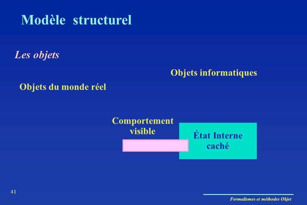 Modèle structurel Les objets Objets informatiques Objets du monde réel