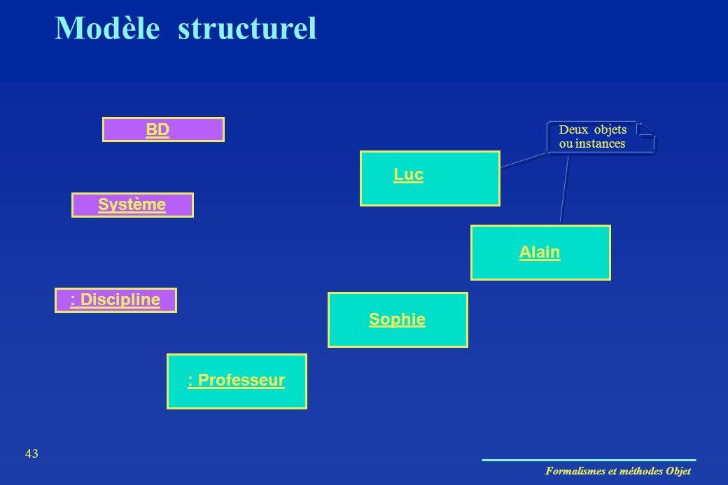 Modèle structurel BD Luc Système Alain : Discipline Sophie