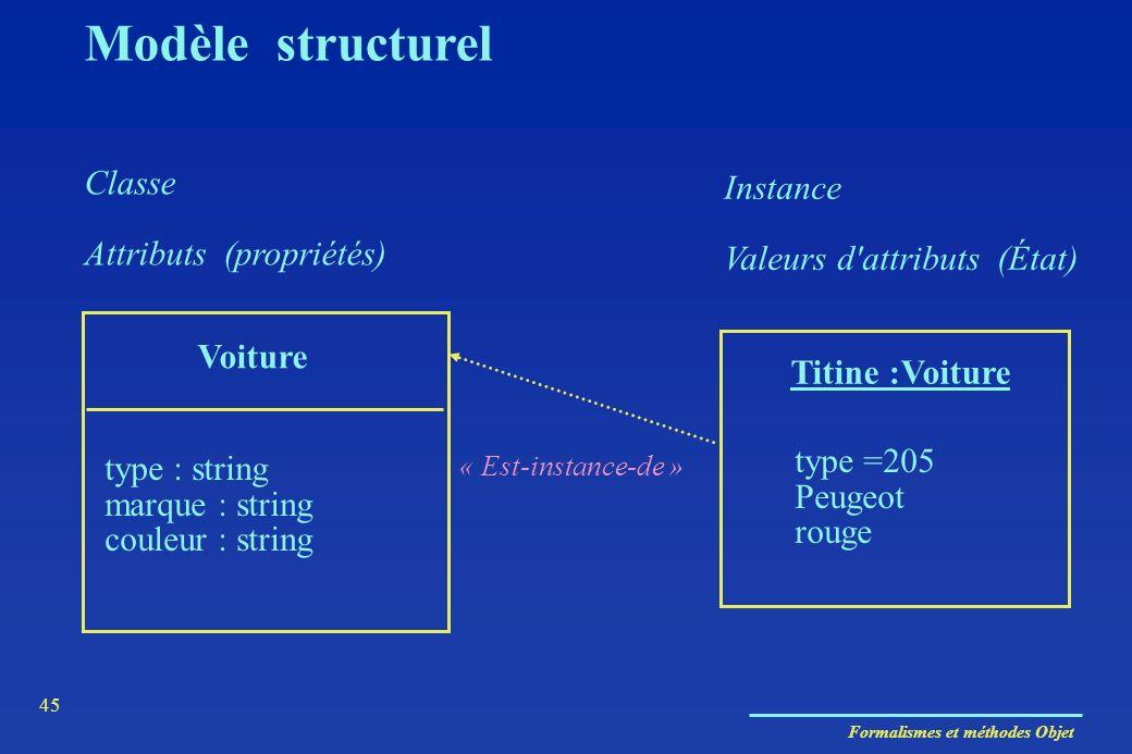 Modèle structurel Classe Instance Attributs (propriétés)