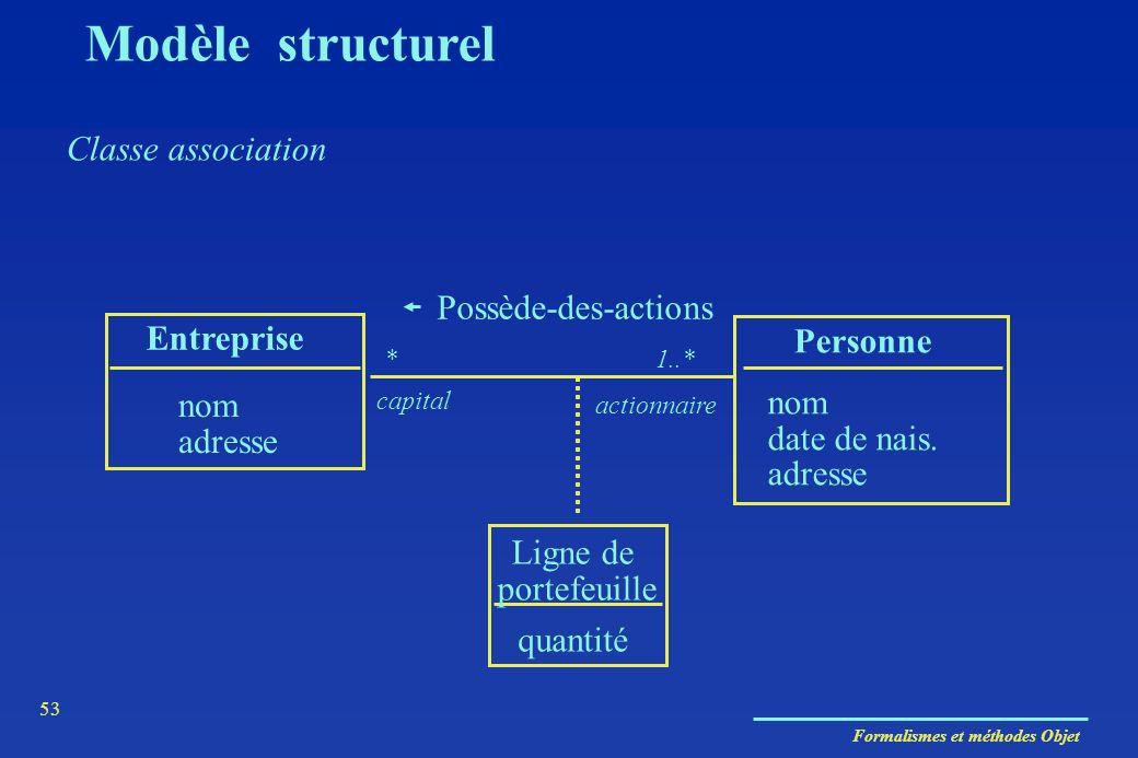 Modèle structurel Classe association Possède-des-actions Entreprise