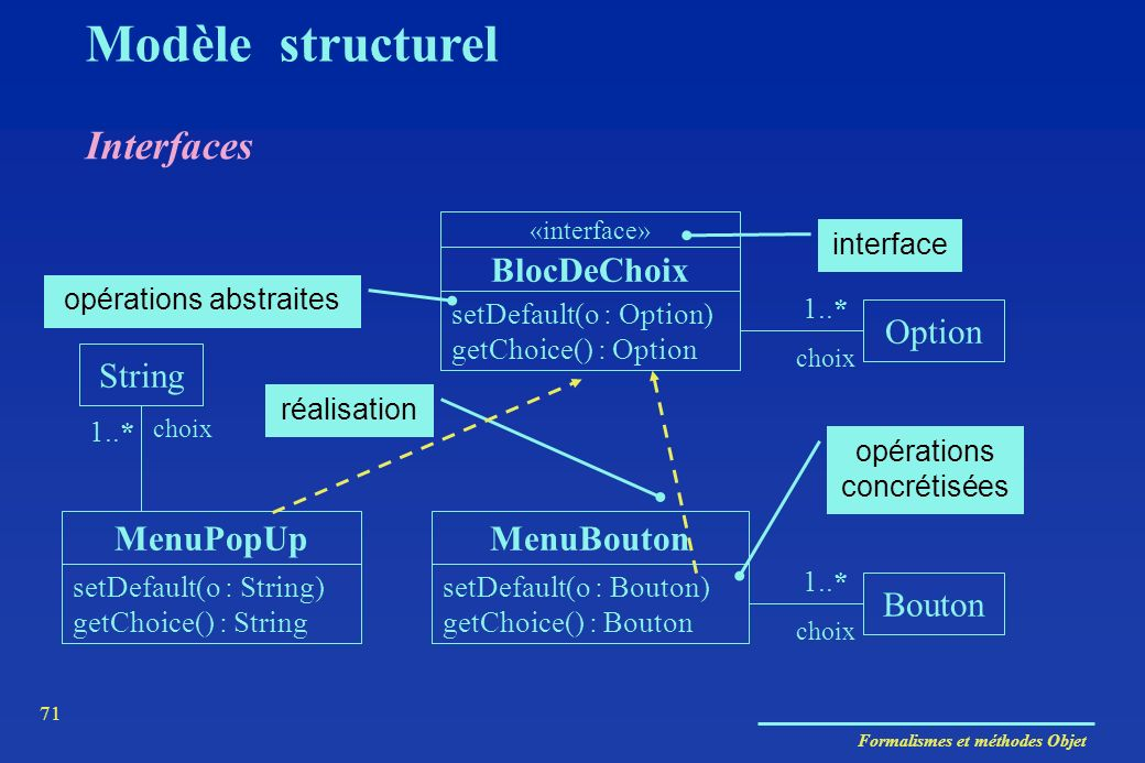 Modèle structurel Interfaces BlocDeChoix Option String MenuPopUp