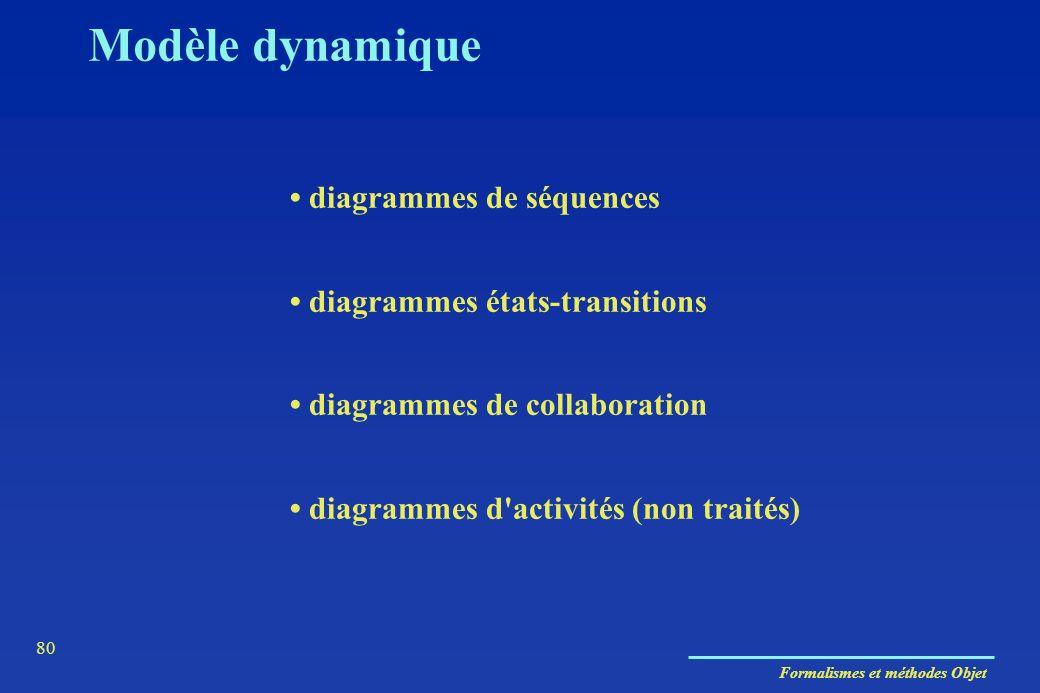 Modèle dynamique • diagrammes de séquences