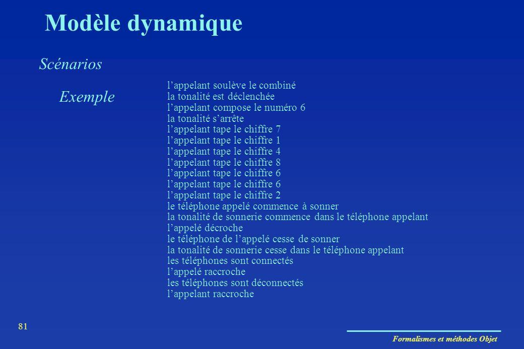 Modèle dynamique Scénarios Exemple
