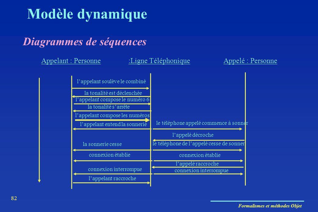 Modèle dynamique Diagrammes de séquences Appelant : Personne