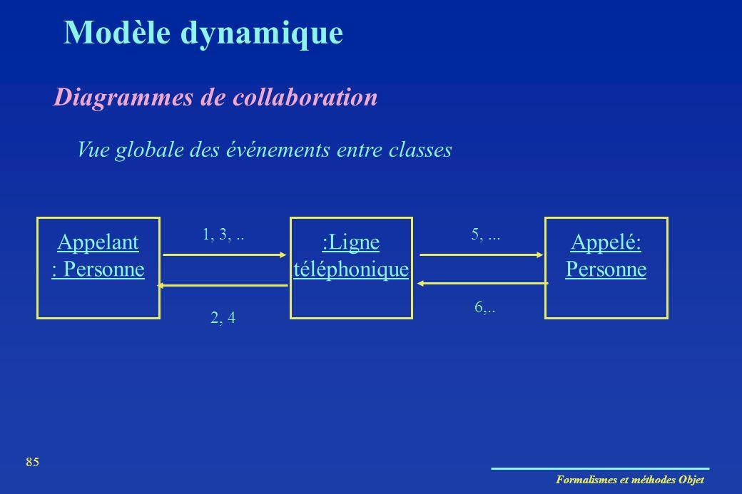 Modèle dynamique Diagrammes de collaboration