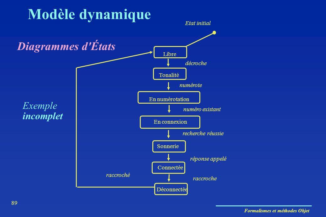 Modèle dynamique Diagrammes d États Exemple incomplet Etat initial