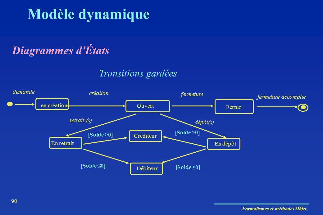 Modèle dynamique Diagrammes d États Transitions gardées demande