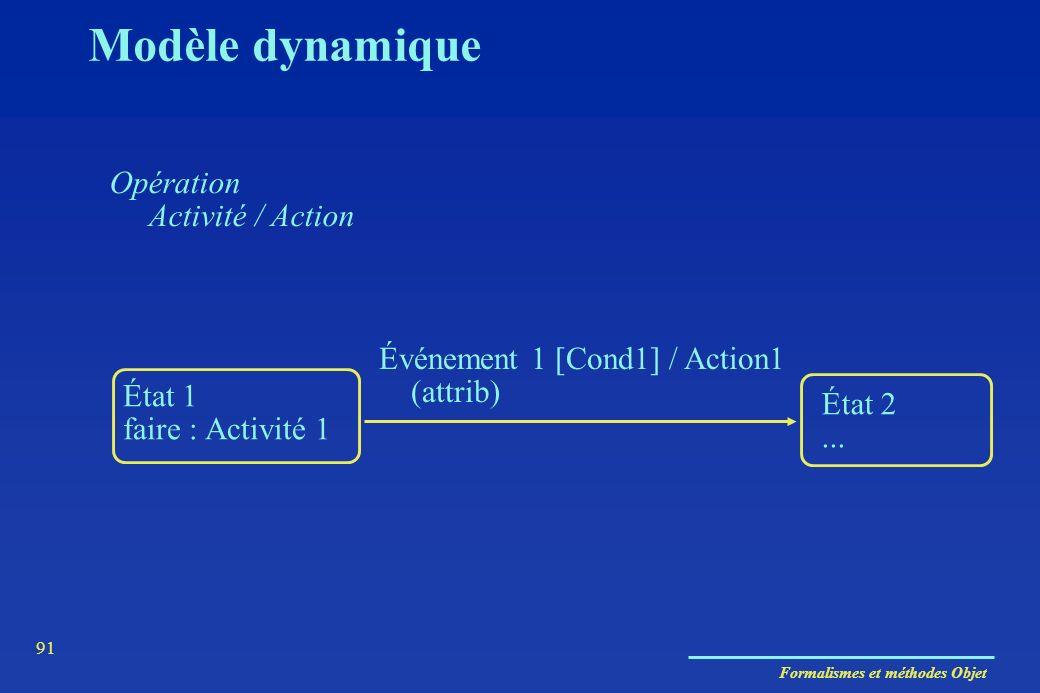 Modèle dynamique Opération Activité / Action