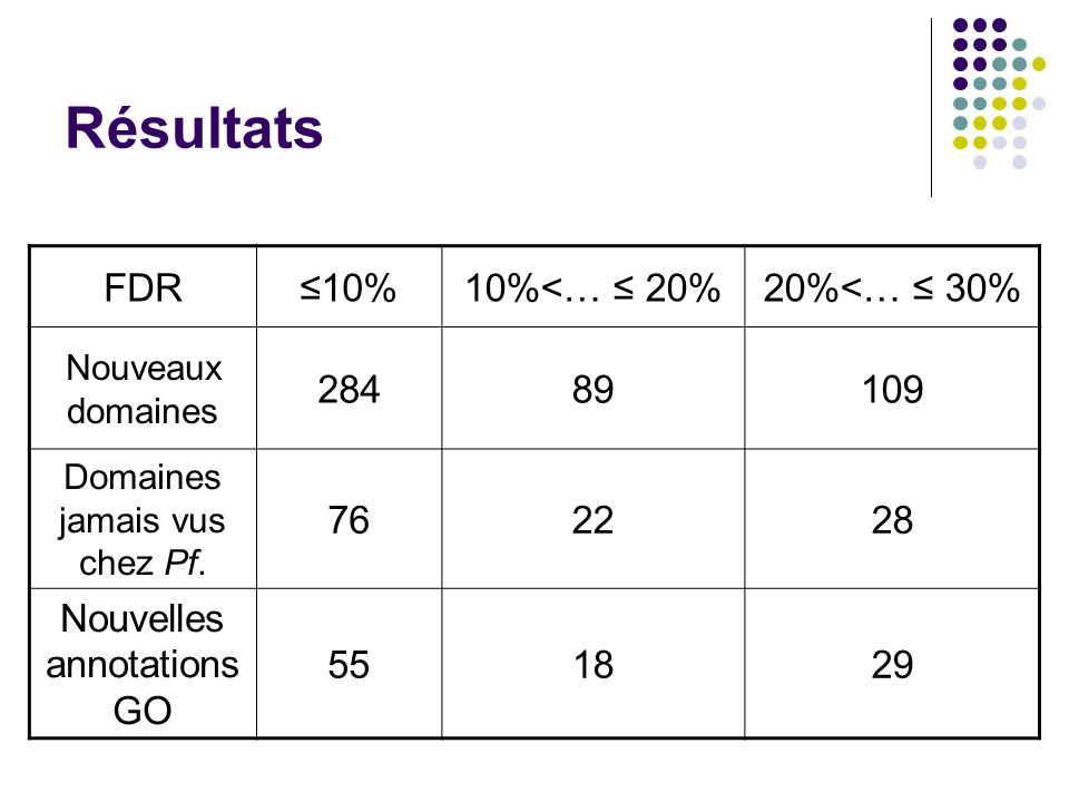 Résultats FDR ≤10% 10%<… ≤ 20% 20%<… ≤ 30% 284 89 109 76 22 28