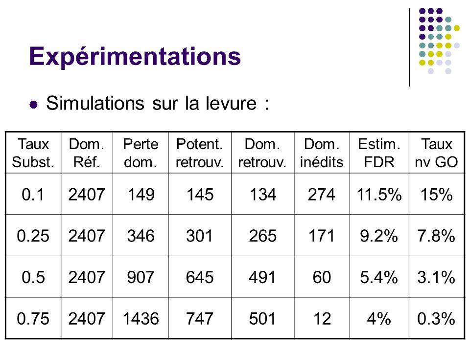 Expérimentations Simulations sur la levure : 0.1 2407 149 145 134 274