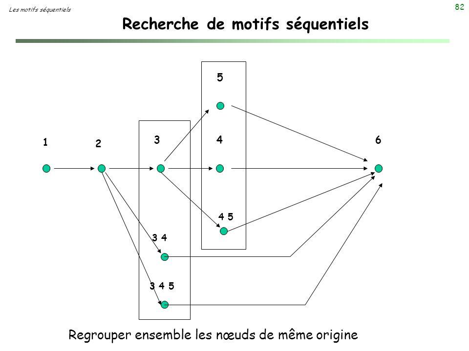 Recherche de motifs séquentiels