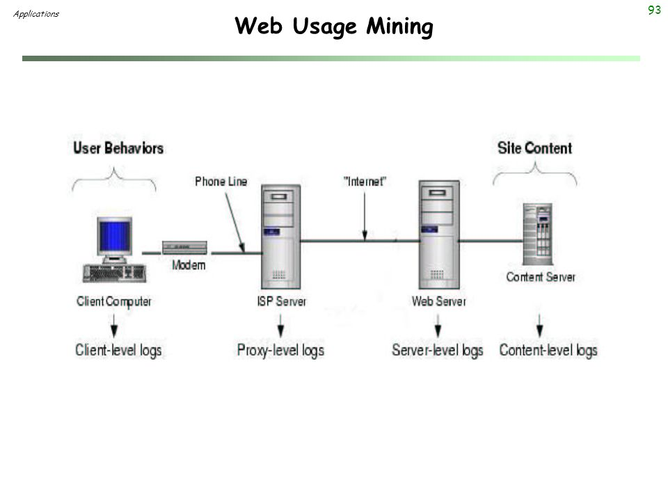 Web Usage Mining Applications