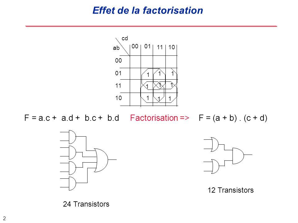 Effet de la factorisation