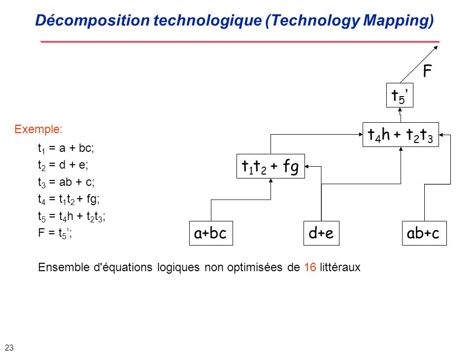 Décomposition technologique (Technology Mapping)
