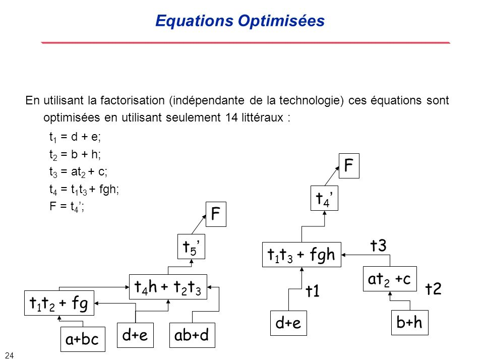 Equations Optimisées F t4' F t5' t3 t1t3 + fgh at2 +c t4h + t2t3 t1 t2