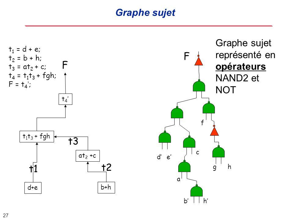 Graphe sujet représenté en opérateurs NAND2 et NOT F F