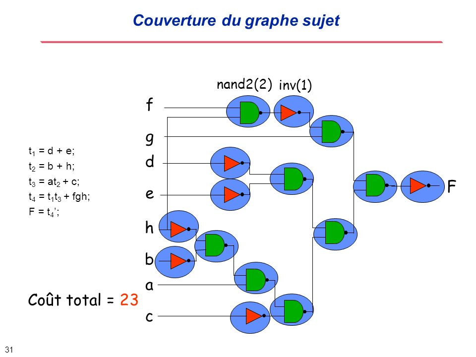 Couverture du graphe sujet