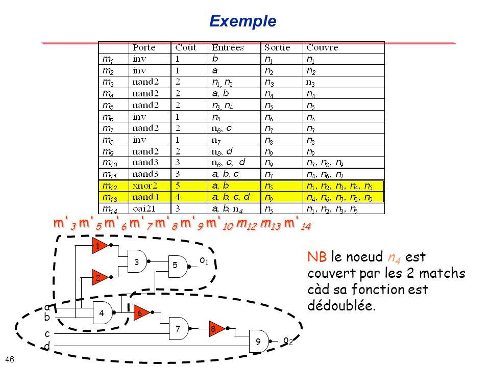 Exemple m 3 m 5 m 6 m 7 m 8 m 9 m 10 m12 m13 m 14. 1. NB le noeud n4 est couvert par les 2 matchs càd sa fonction est dédoublée.