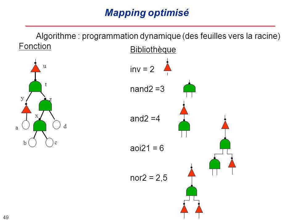 Mapping optimisé Algorithme : programmation dynamique (des feuilles vers la racine) Fonction. Bibliothèque.