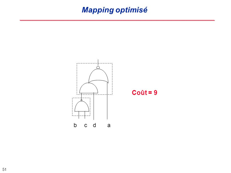 Mapping optimisé b c d a Coût = 9