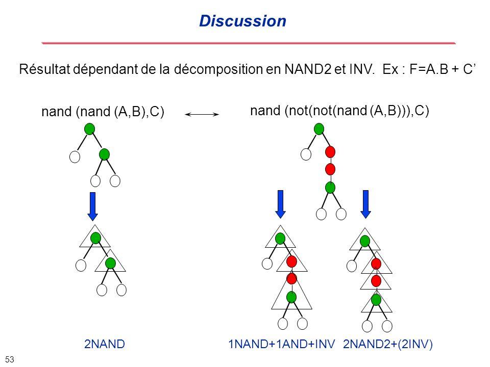 Discussion Résultat dépendant de la décomposition en NAND2 et INV. Ex : F=A.B + C' nand (nand (A,B),C)