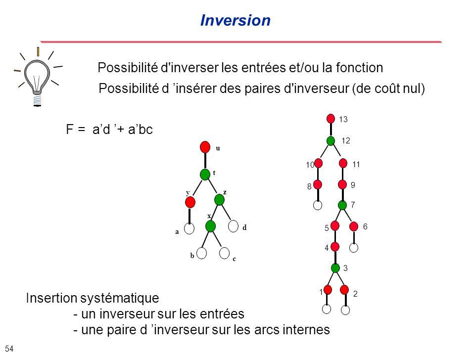 Inversion Possibilité d inverser les entrées et/ou la fonction