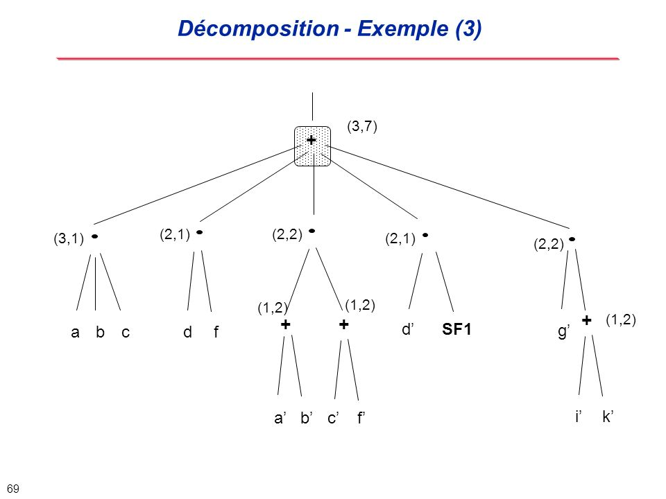 Décomposition - Exemple (3)