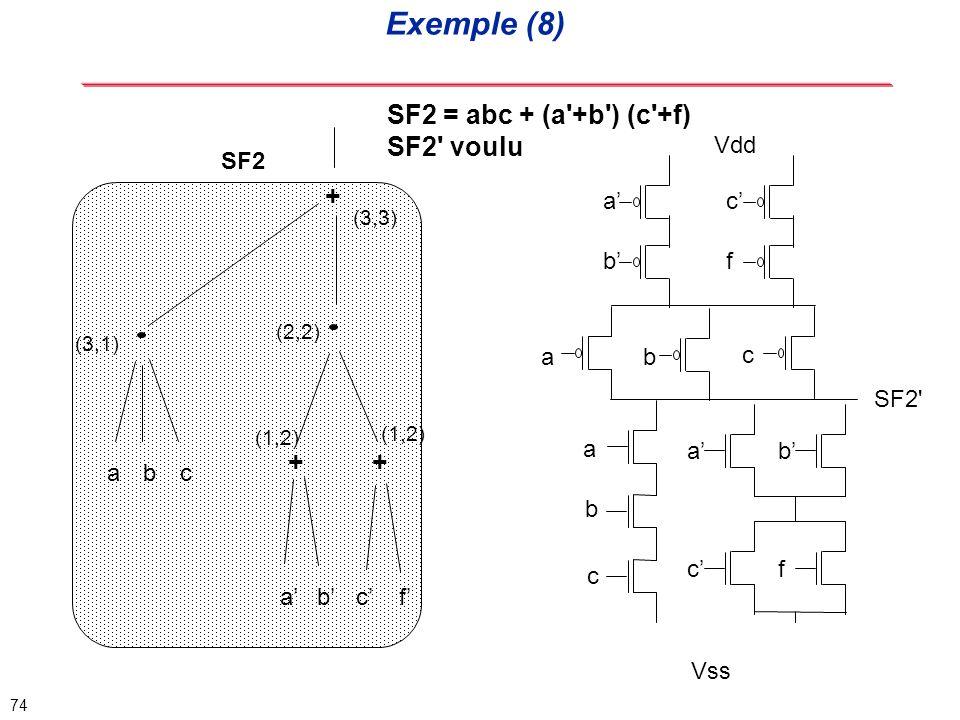 Exemple (8) SF2 = abc + (a +b ) (c +f) SF2 voulu + + + Vdd SF2 a' c'