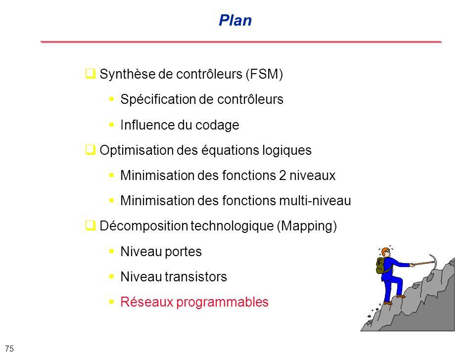 Plan Synthèse de contrôleurs (FSM) Spécification de contrôleurs
