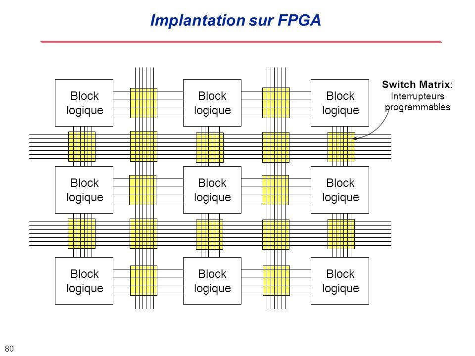 Implantation sur FPGA Block logique Block logique Block logique Block