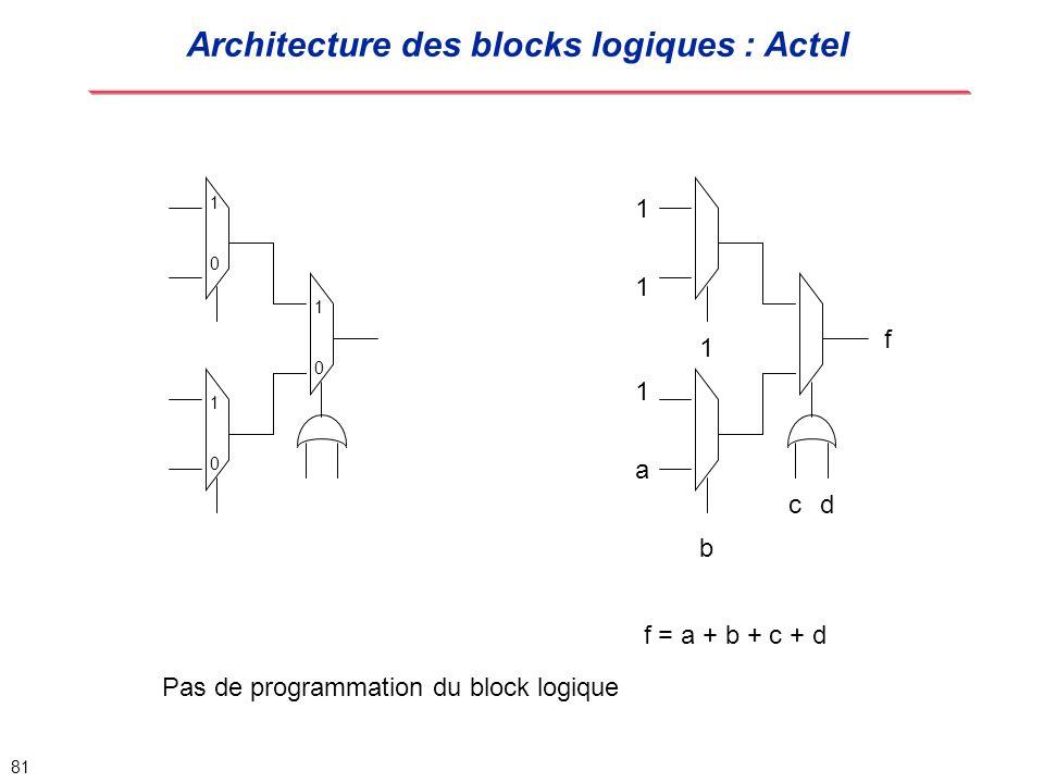 Architecture des blocks logiques : Actel