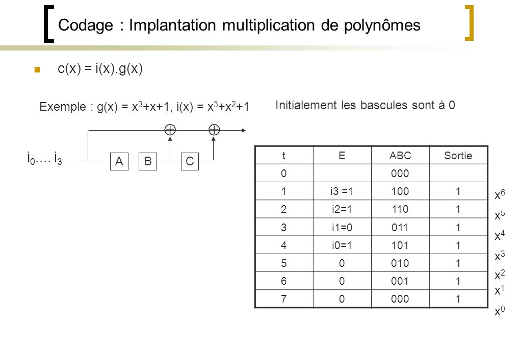 Codage : Implantation multiplication de polynômes