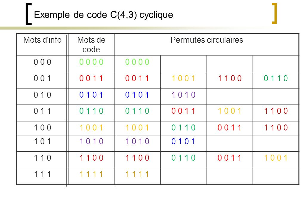 Exemple de code C(4,3) cyclique
