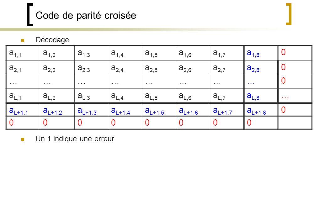 Code de parité croisée a1,1 a1,2 a1,3 a1,4 a1,5 a1,6 a1,7 a1,8 a2,1