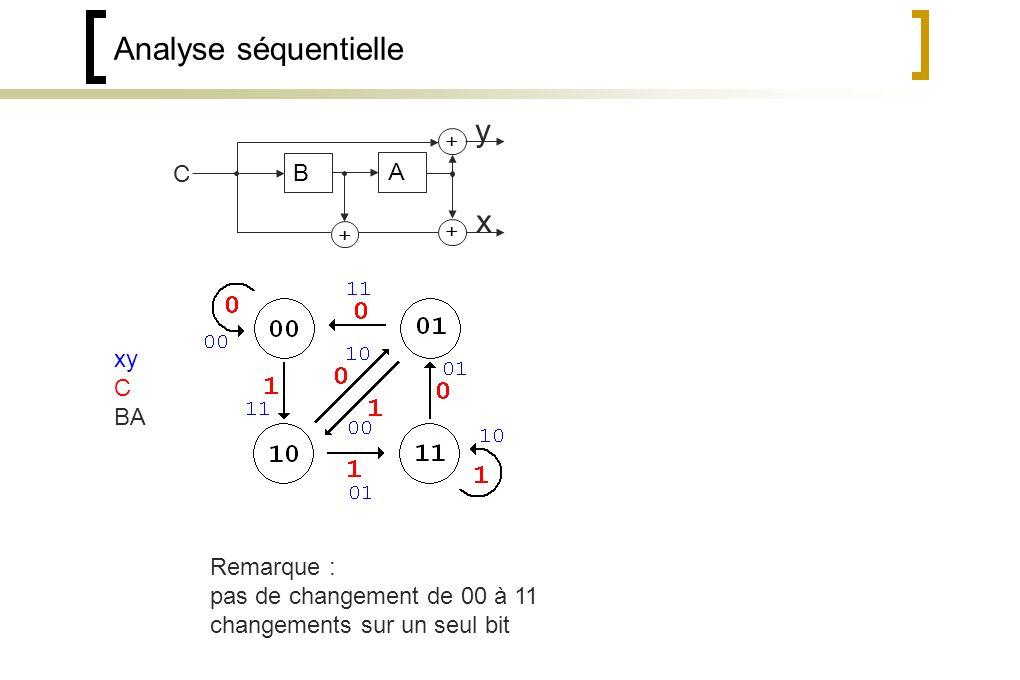 Analyse séquentielle y x C B A xy C BA Remarque :