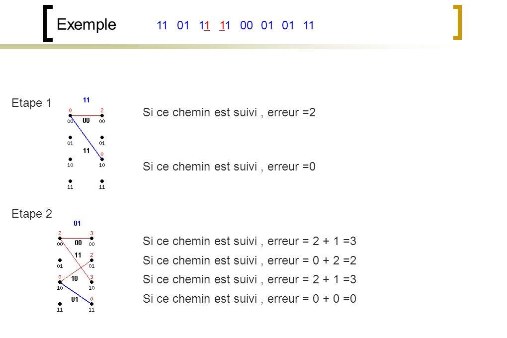Exemple 11. 01. 11. 11. 00. 01. 01. 11. Etape 1. Si ce chemin est suivi , erreur =2. Si ce chemin est suivi , erreur =0.